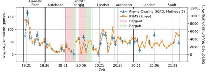 Die Grafik verdeutlicht, wie nahe die beiden Messverfahren PEMS und Plume Chasing beieinanderliegen.